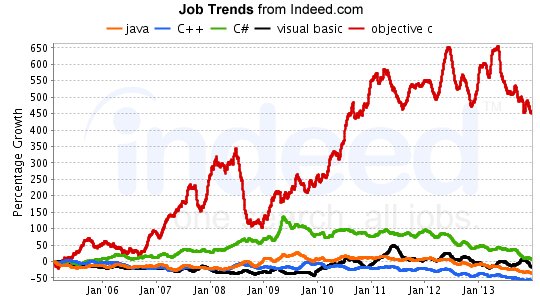 Programming-Job-Trends-Traditional